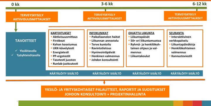 Ohjelman rakenne, UKK Terveyspalvelut ja Varala